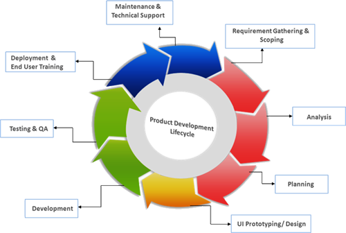 Product development offshore software development company for Company product development