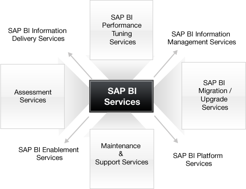 SAP BI Service Offerings