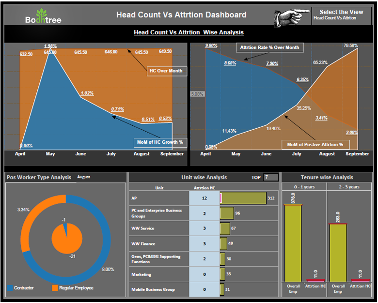 Tableau Reseller | Advanced Analytics | Enterprise Services