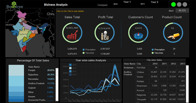 Tableau Consulting Services | Advanced Analytics