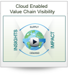 Cloud Enabled Value Chain Visibility